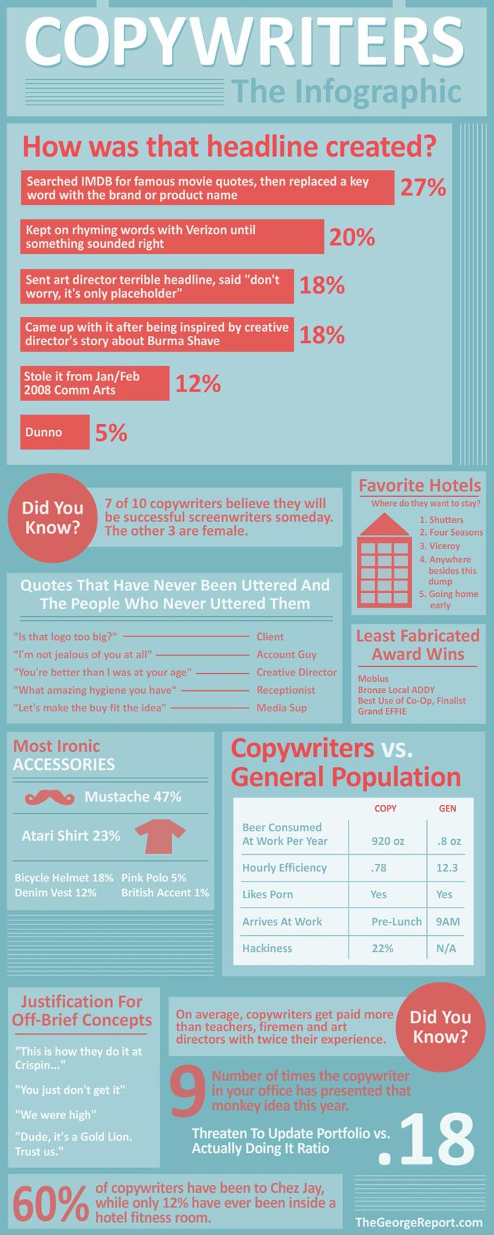 copywriter-infographic